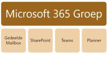 Microsoft 365 Groep overzicht