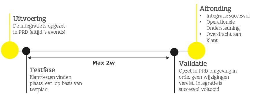 schema stap 6