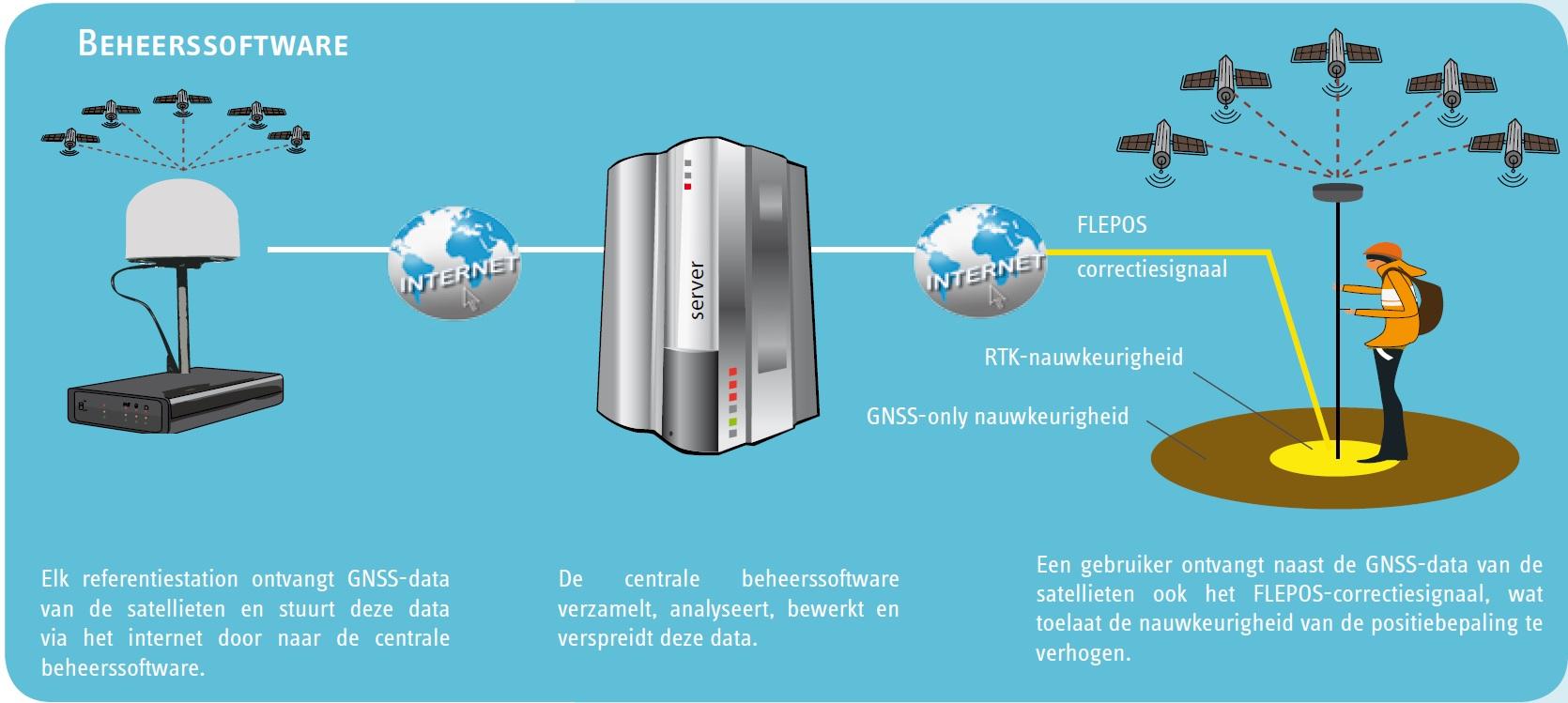 een overzicht van de netwerkstructuur van Flepos