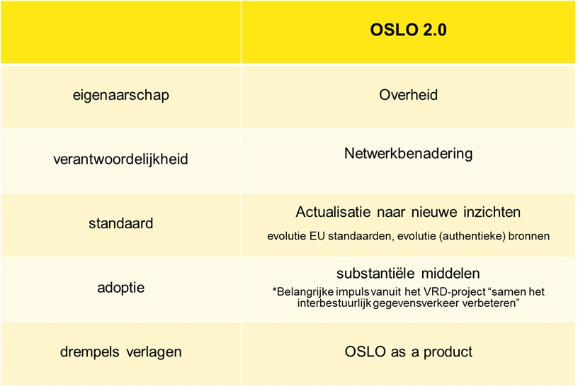 positionering OSLO² t.o.v. OSLO1