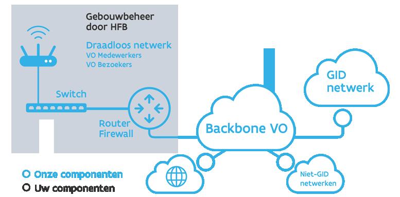 draadloos netwerk