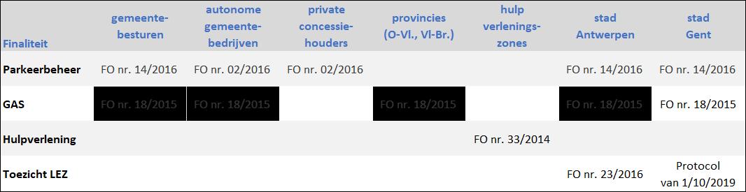 tabel met bestaande machtigingen voor DIV-gegevens