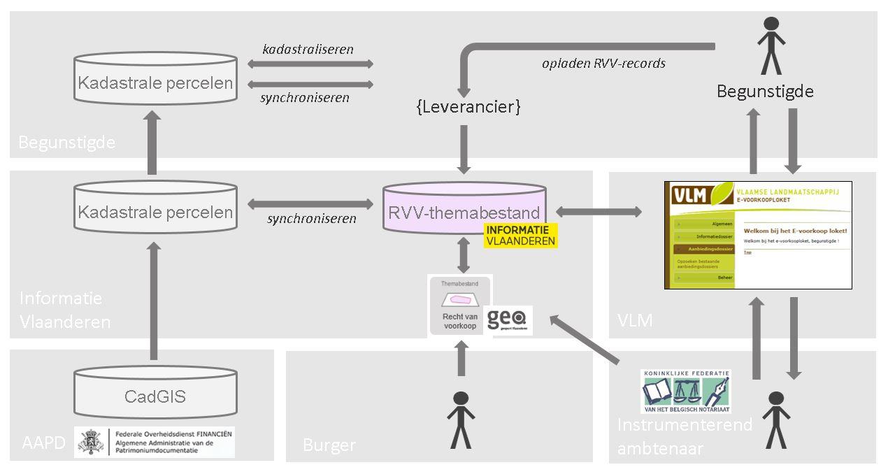 schematische voorstelling van de nieuwe RVV procedure