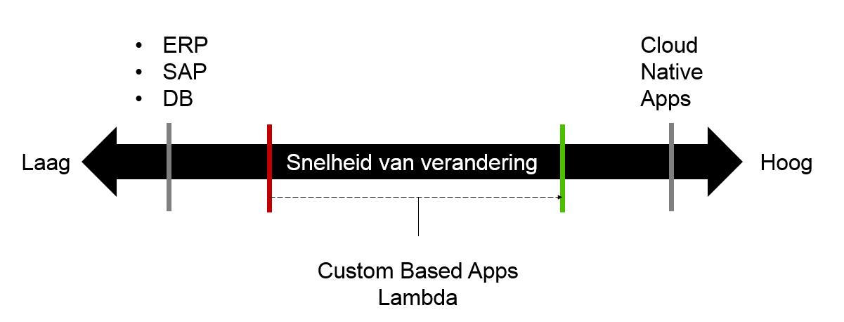 Shema custom based apps Lambda