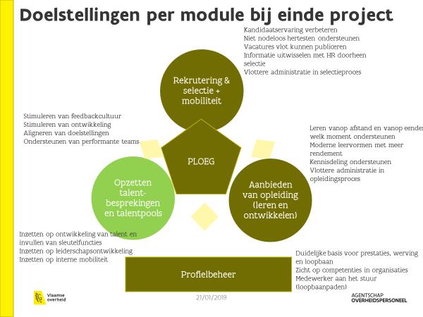 Doelstellingen per module bij einde project