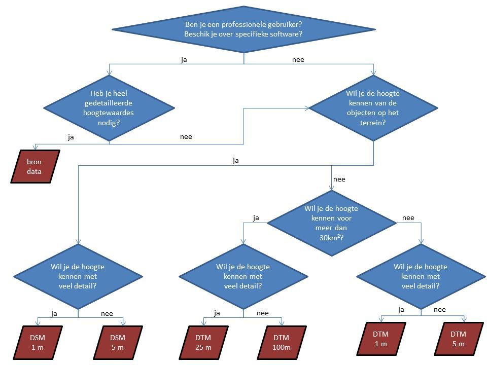 Beslissingsboom-welk product moet ik gebruiken?
