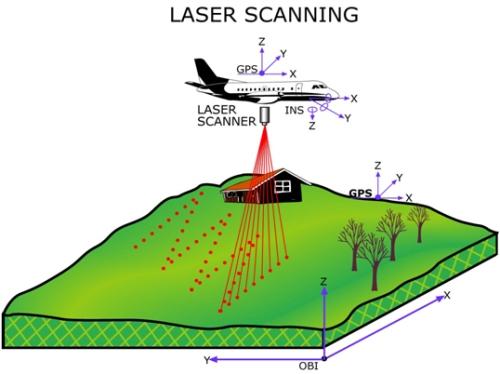 Illustratie werking laserscanning