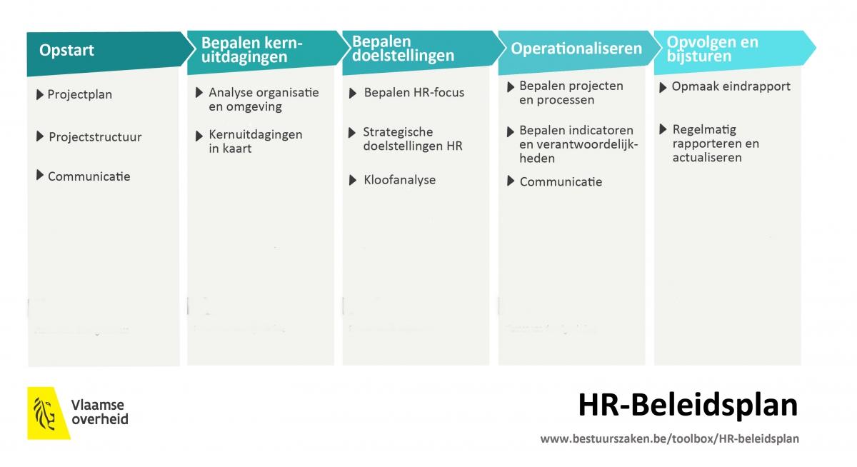 HR-beleidsplan: Stappenplan | Vlaanderen Intern