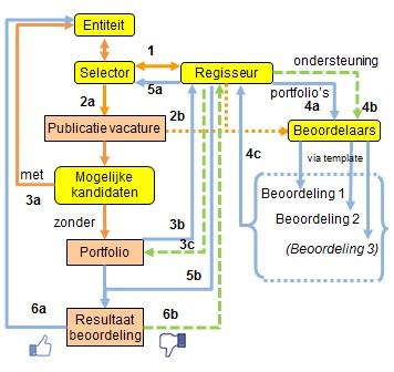 Schema toegang selectieprocedure