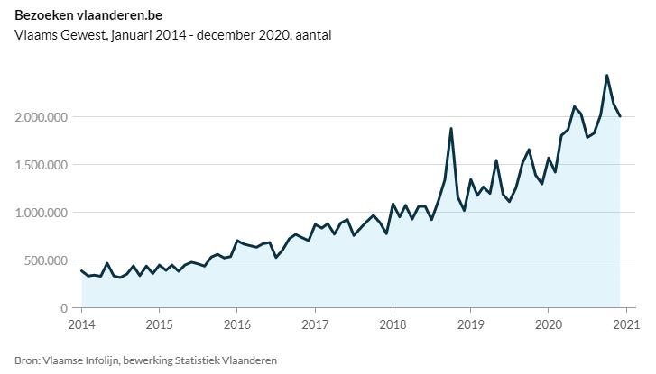 Grafiek statistiek Vlaanderen