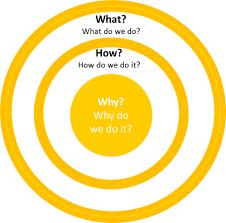 Model: de gouden cirkel