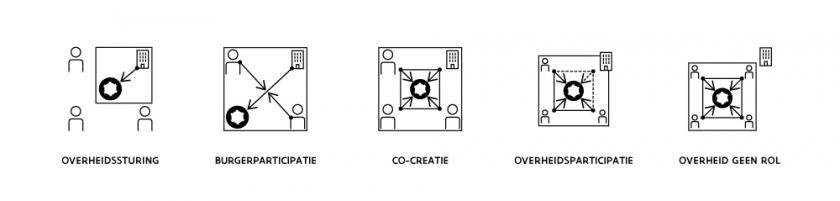 dit zijn iconen van de verschillende vormen van participatie