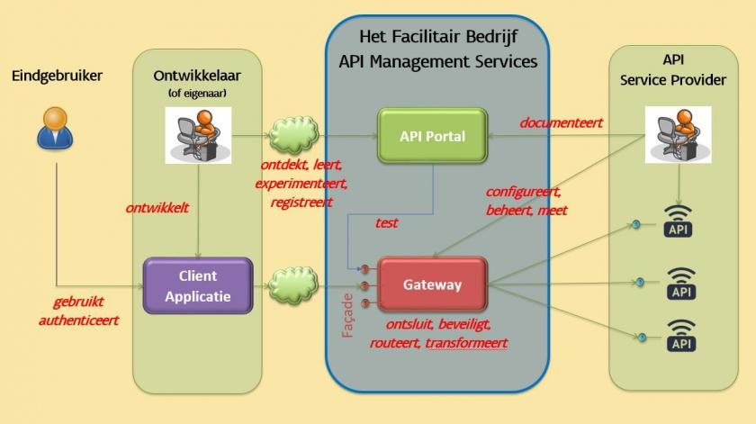 API management services schema