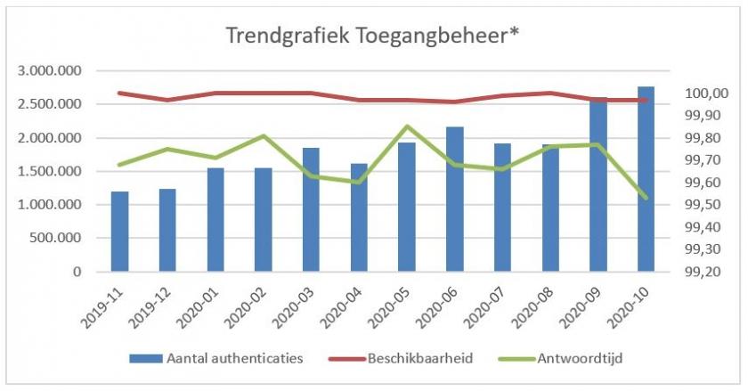 GRAFIEK TOEGANGSBEHEER 2020