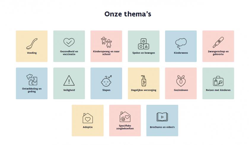 Overzicht van de verschillende thema's, met herkenbare iconen